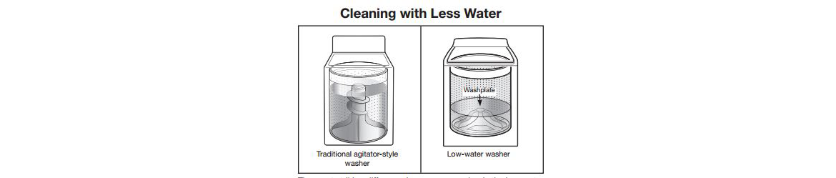A water-efficient washing machine can help you save money.