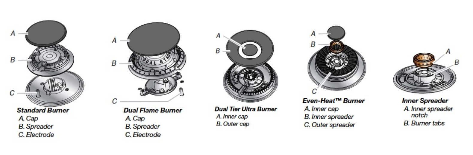 Range burner port cleaning illustration