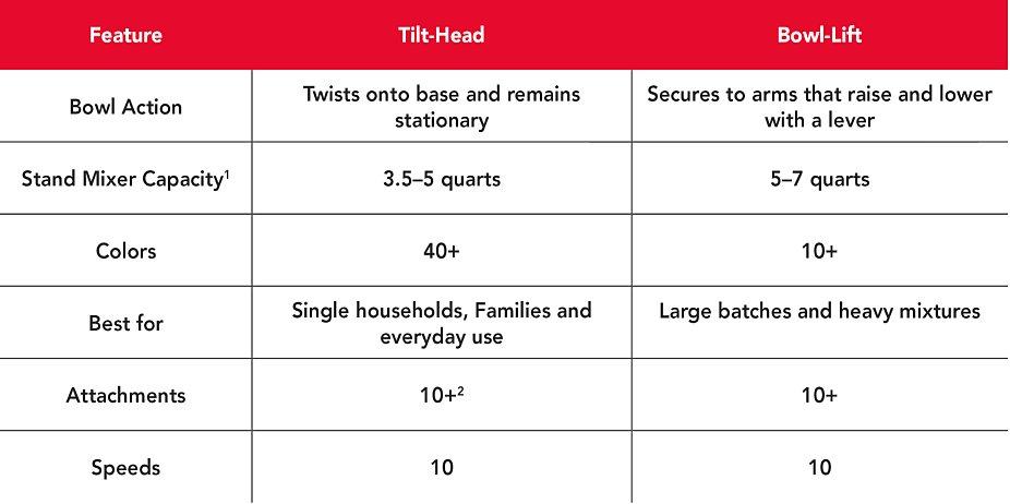 Tilt-head vs bowl-lift stand mixer comparison chart