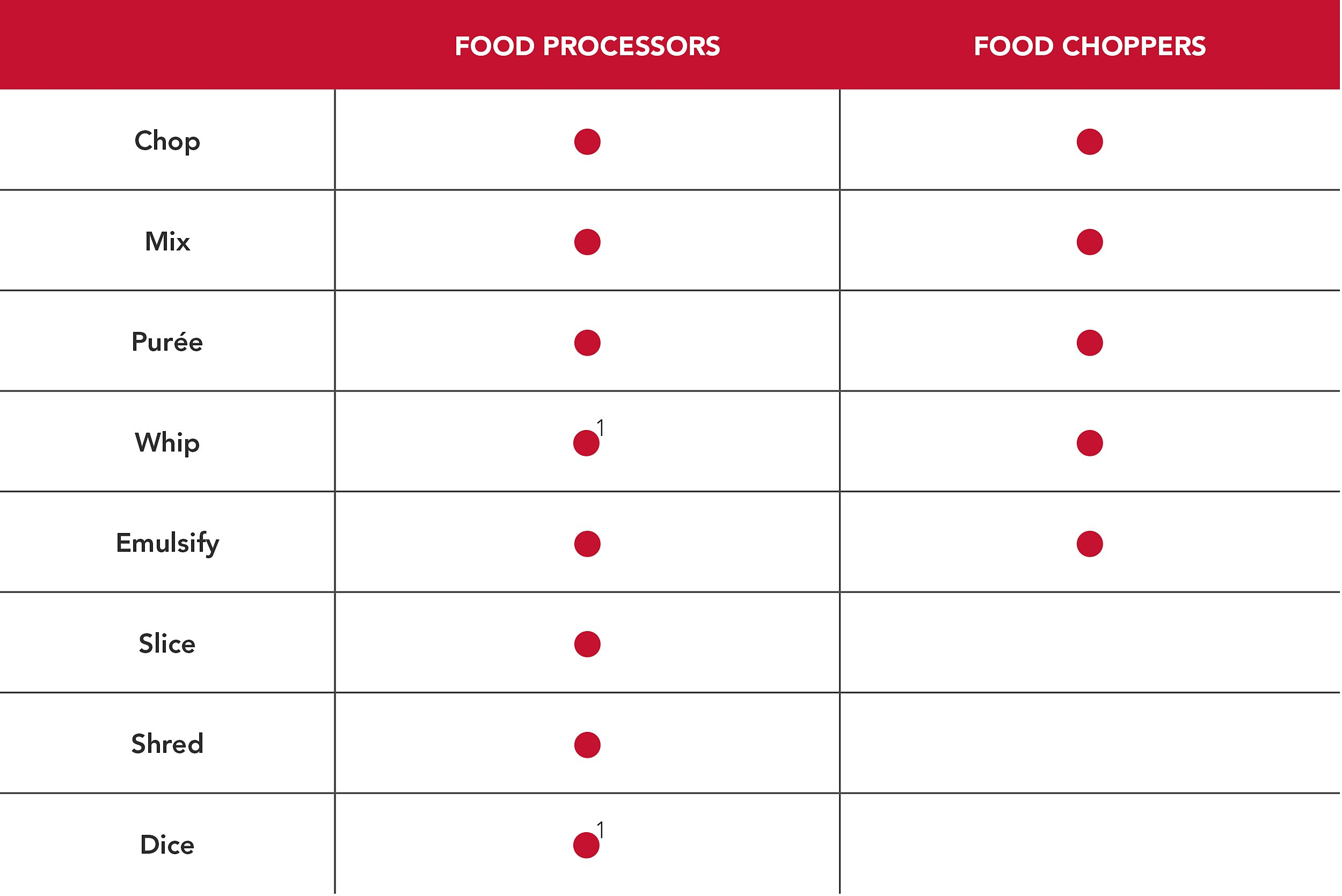 Food processor vs food chopper chart