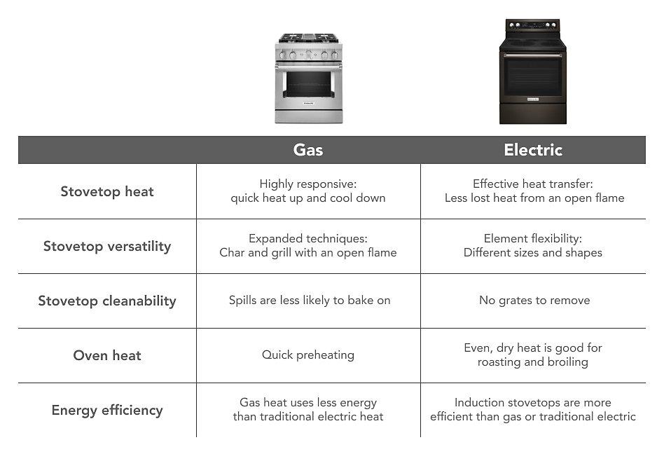 Gas vs electric range chart
