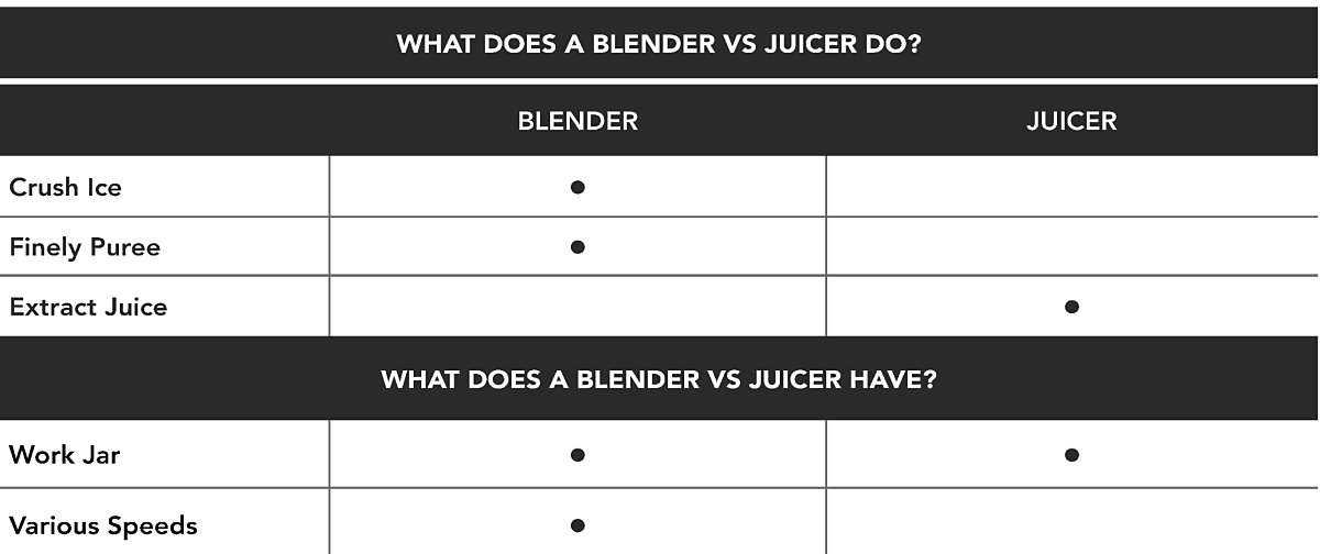 Chart comparing blenders with juicers