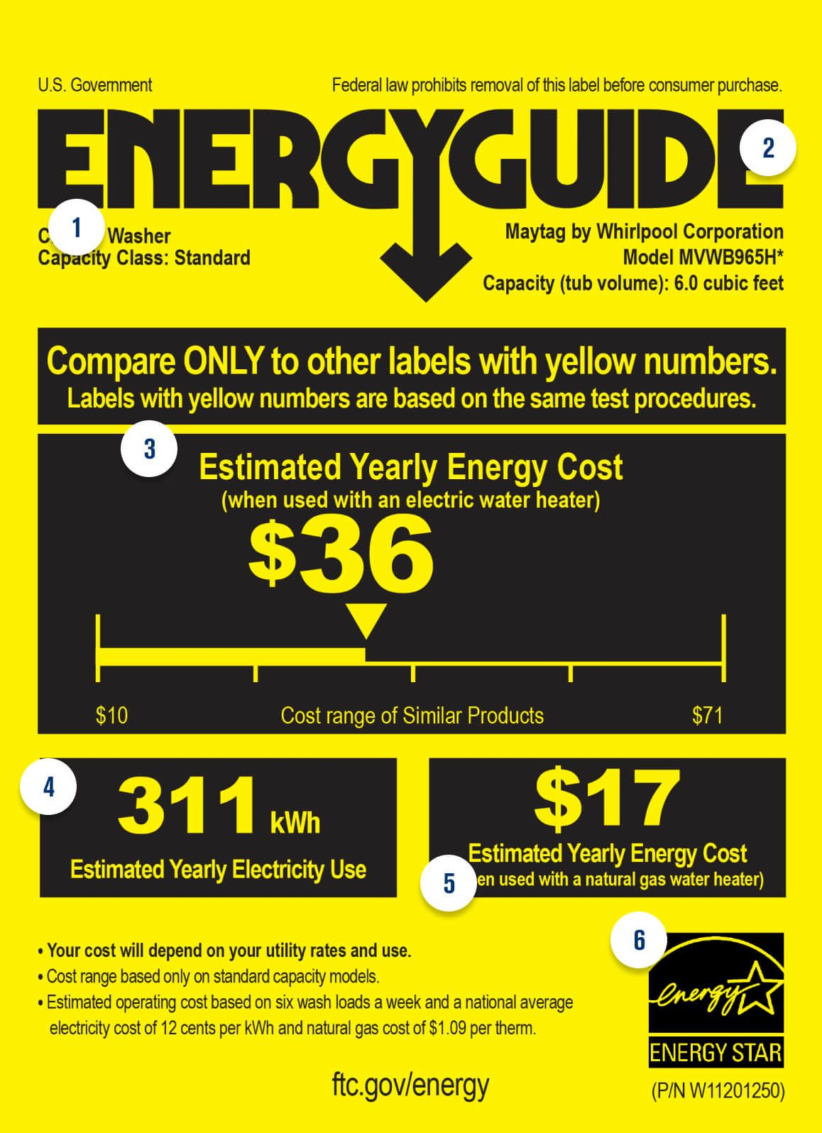 Energy Guide Label Infographic