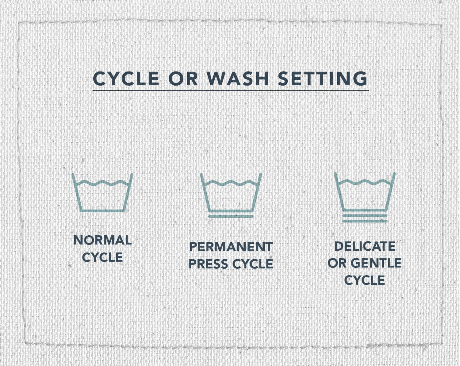 An infographic of three laundry care symbols, indicating what symbol means what cycle to wash your clothes on, normal cycle, permanent press cycle, or delicate or gentle cycle