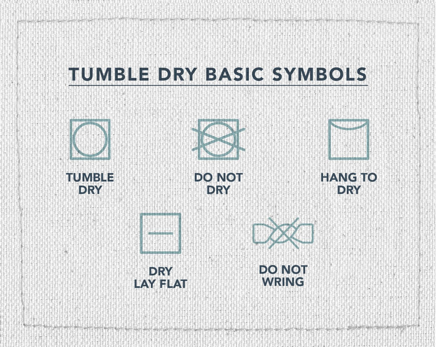 An infographic of five laundry care symbols, indicating what symbol means how to dry your clothes, tumble dry, do not dry, hang to dry, dry lay flat, or do not wring