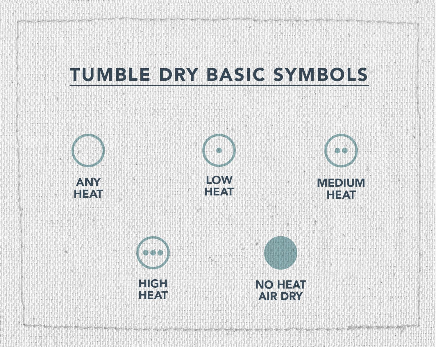 An infographic of three laundry care symbols, indicating what symbols indicate tumble dry instructions, any heat, low heat, medium heat, high heat, and no heat air dray
