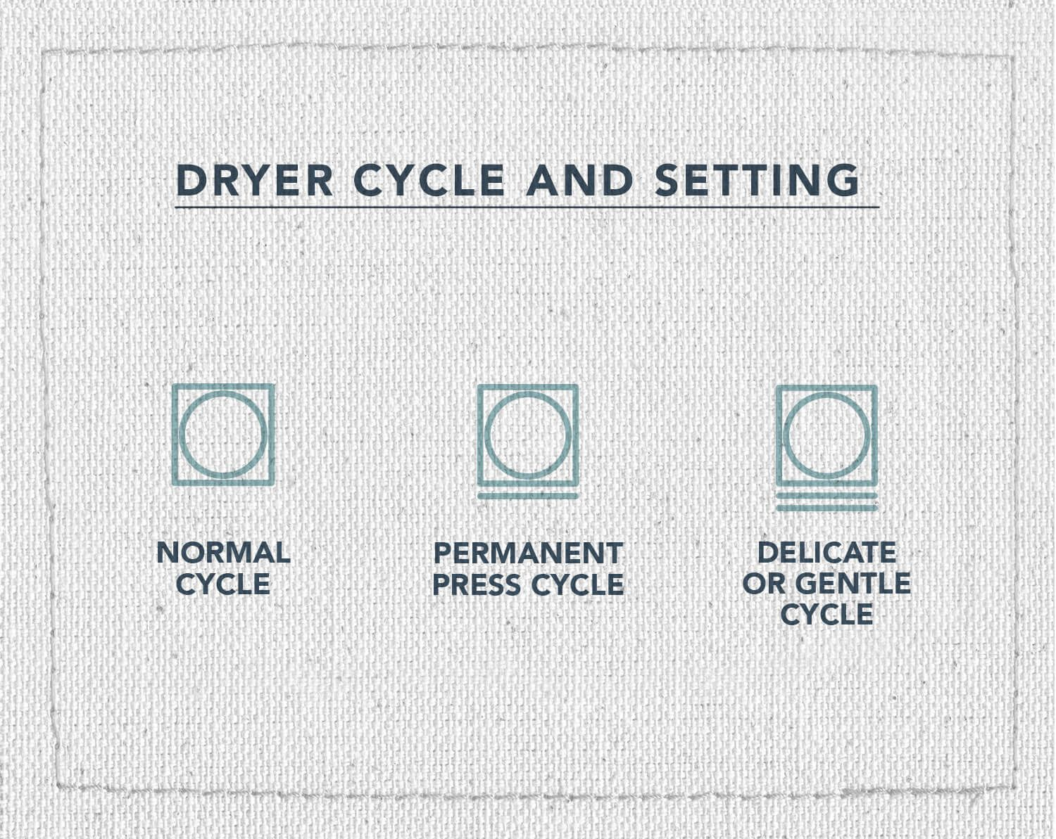 An infographic of three laundry care symbols depicting which symbols mean to run a normal cycle, permanent press cycle, or a delicate or gentle cycle