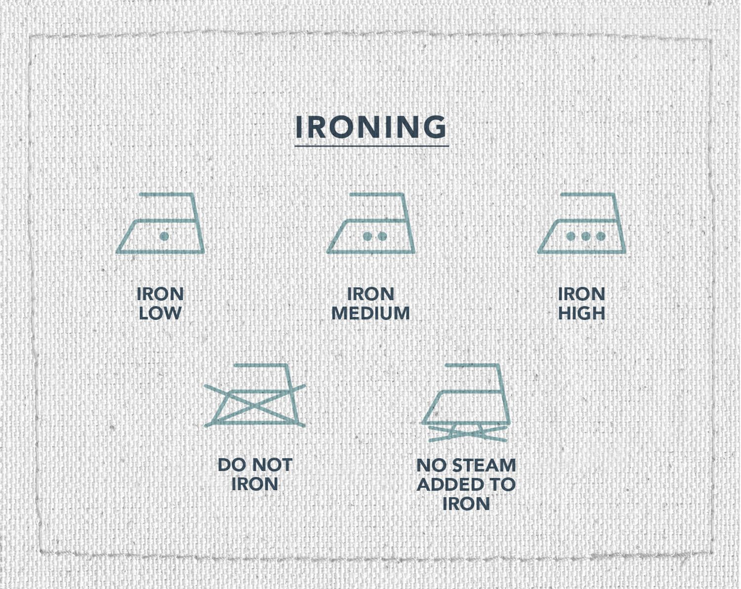 An infographic of five ironing symbols depicting which means to iron low, iron medium, iron high, do not iron, or no steam, added to iron.