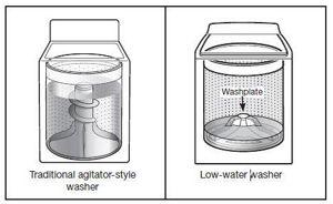 Nettoyage avec moins d'eau