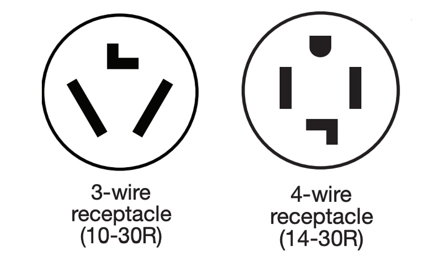 An image comparing 3-wire versus 4-wire receptacles