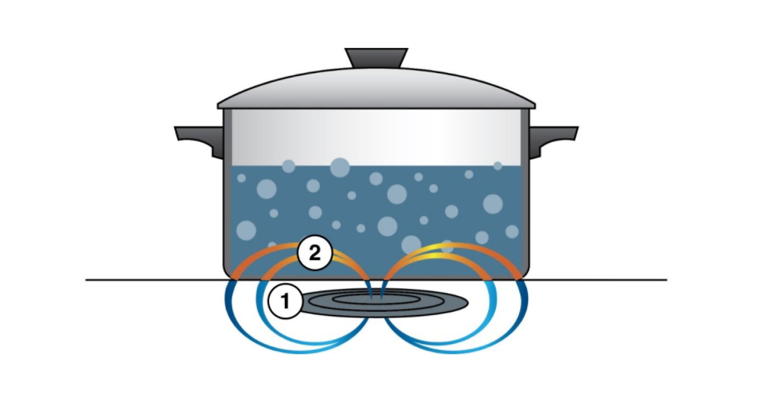 How does induction cooking work illustration